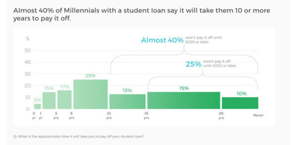 Years to Pay off Student Loans for Millenials