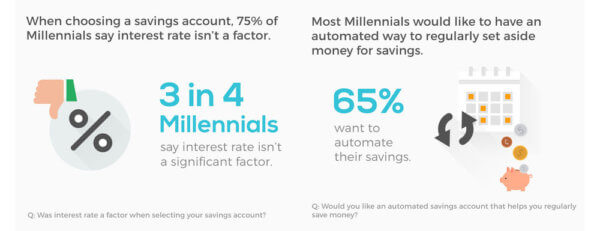 Millennials Savings Accounts