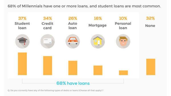 Millennial Student Loans Stats