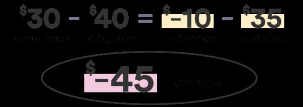 Example of overdraft fee