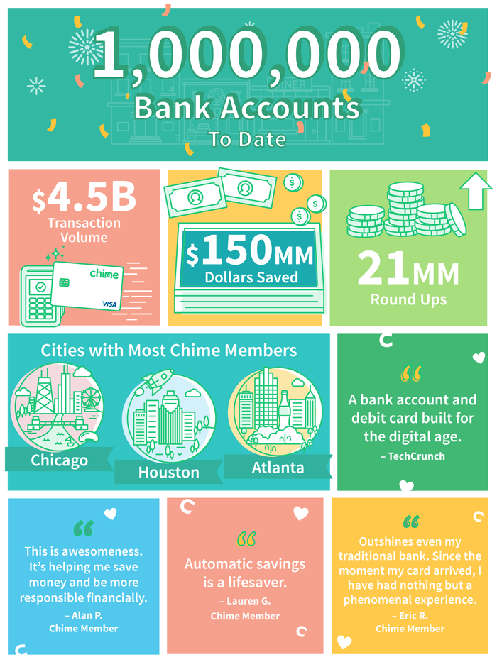 Chime Challenger Banking One Million Bank Accounts