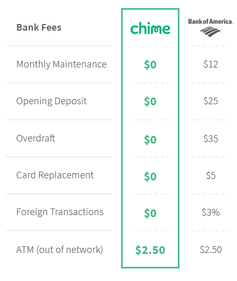 Bank Of America Fees Updated 2020