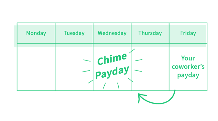 Get Paid Early with the Chime Banking App - Early Direct Deposit