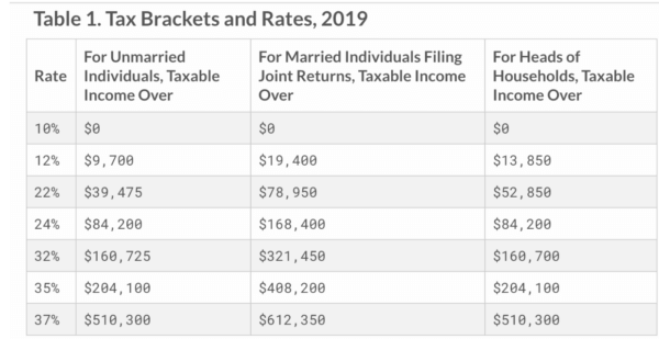 Tax Brackets and Rates 2019 by Tax Foundation