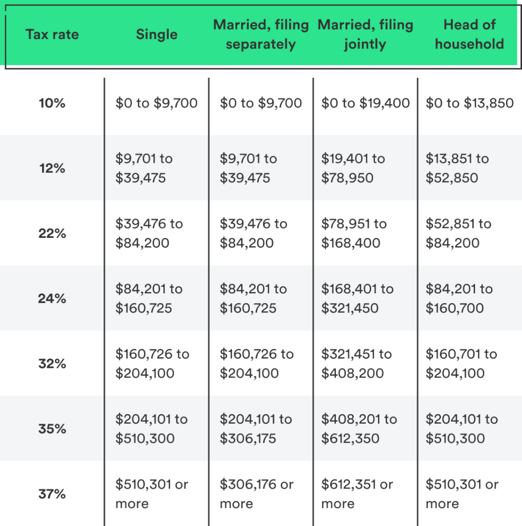 2019 Tax Brackets Table