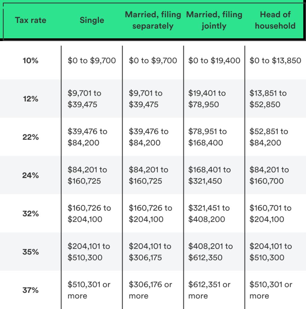 2019 Tax Brackets Table