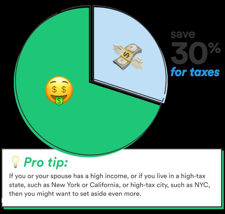 Tax season for freelancers 30% Rule