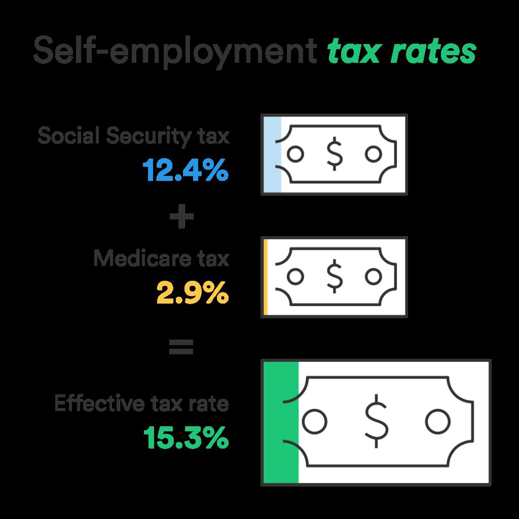 Self Employment Tax Rates V3