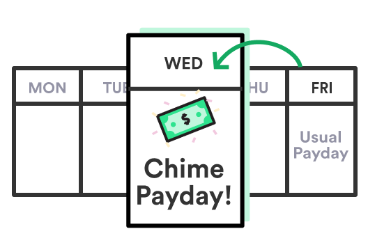 Chime get paid early