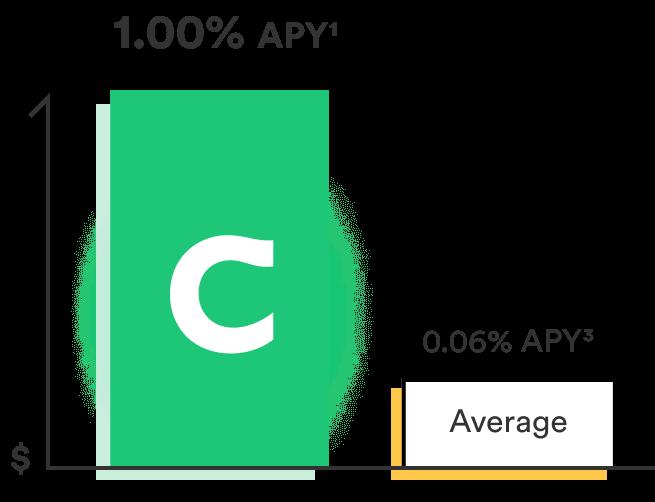 Chime Savings account APY vs average